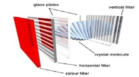 Types of LCD