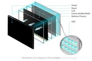 What is an LED Screen